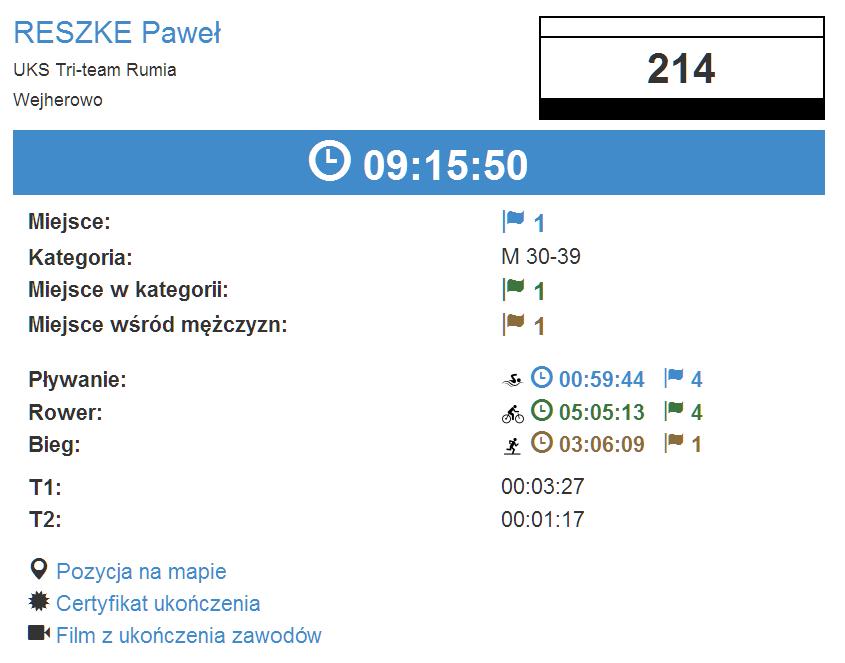Wyniki Triathlon Polska Ironman