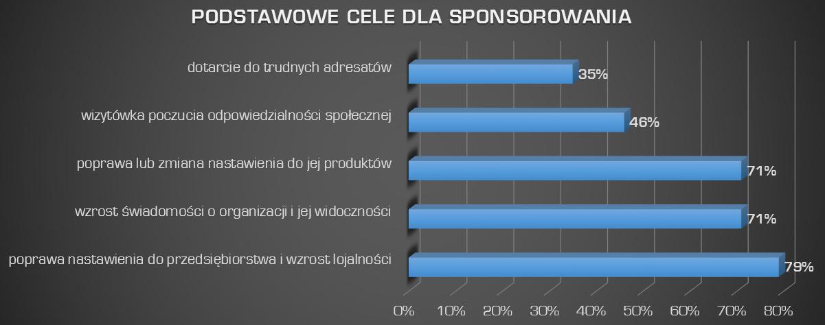 zawody sportowe a sponsor